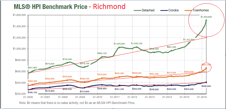 hpi price trend