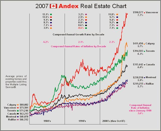 real estate updates by Paul Albrighton, the 2007 Andex Real Estate Chart