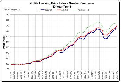 Feb 2010 graph