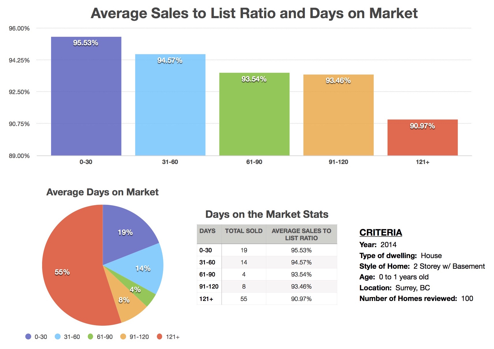 surrey overpricing home stats