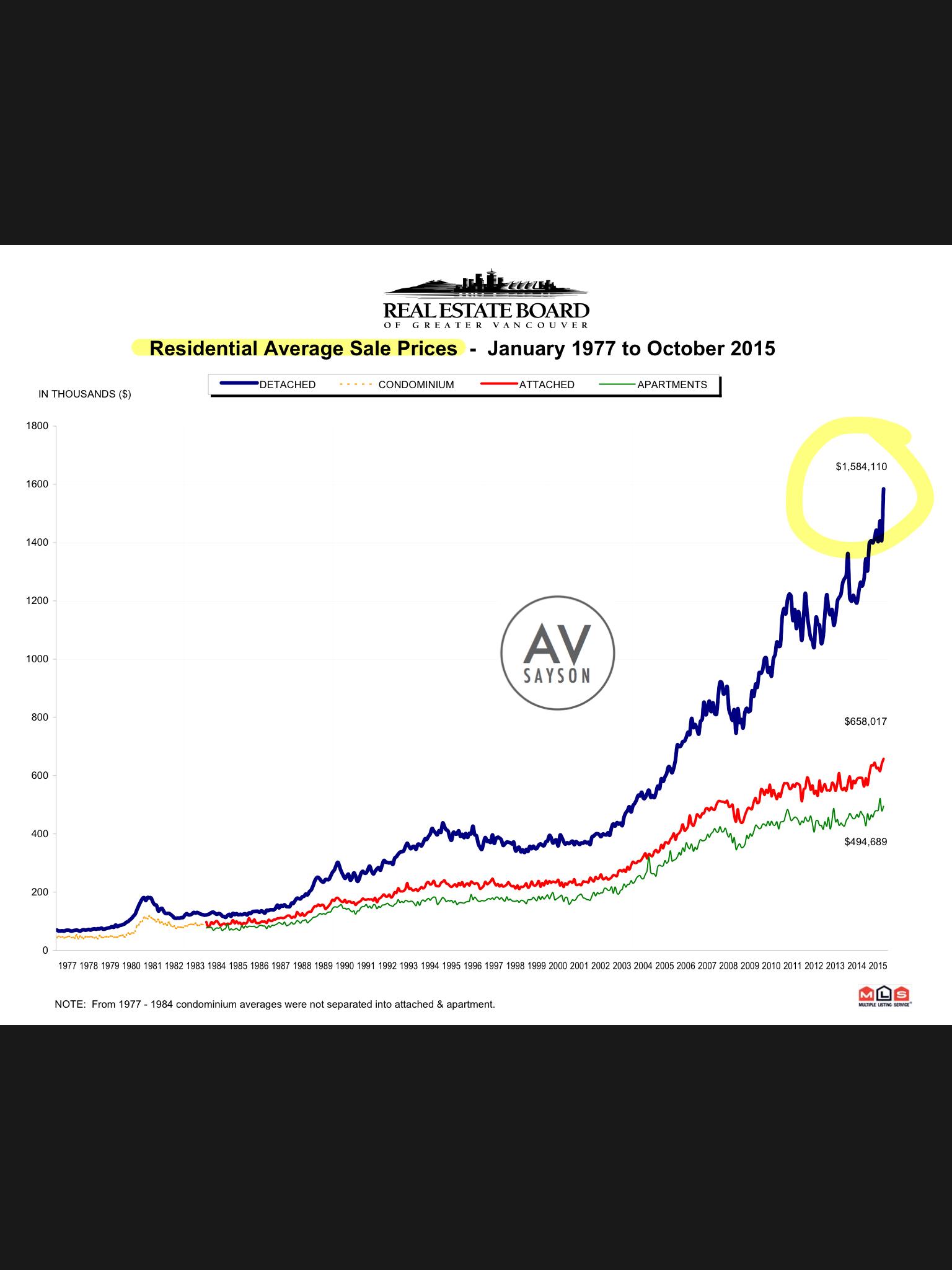201510 av sayson rebgv stats