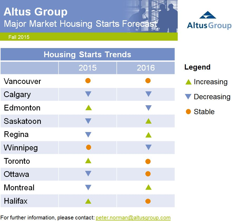 major market housing forecast fall 2015