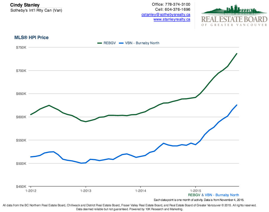 burnaby house prices a