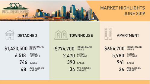greater vancouver real estate market highlights june 2019