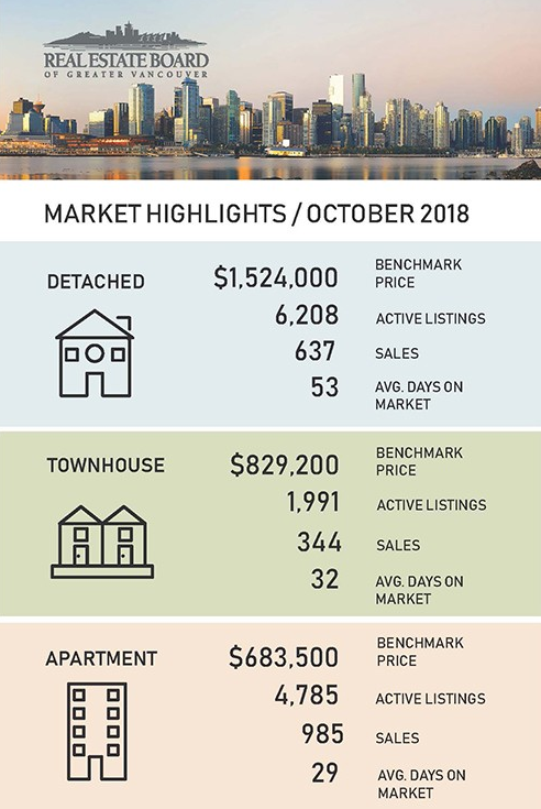 greater vancouver real estate market highlights october 2018
