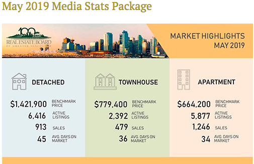 may 2019 vancouver market highlights
