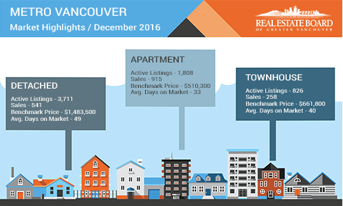 metro vancouver market highlights december 2016