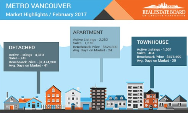 metro vancouver market highlights february 2017