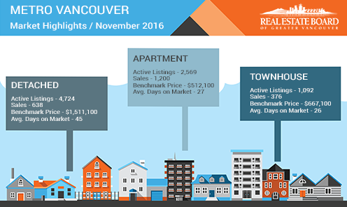 metro vancouver market highlights november 2016