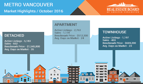 metro vancouver property market1016