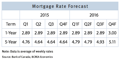 mortgage rate forecast canada vancouver real estate