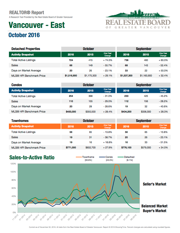realtor report october 2016 vancouver east