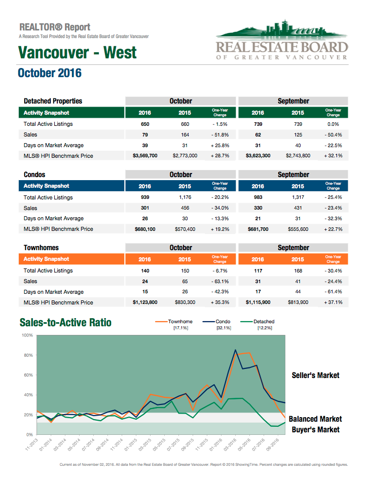 realtor report october 2016 vancouver west