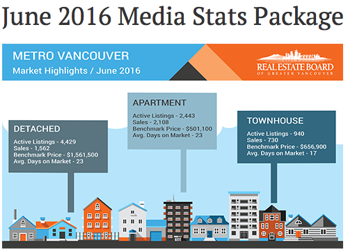 stanley realty real estate vancouver  media stats june 2016