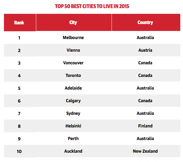 top 10 cities to live in the world
