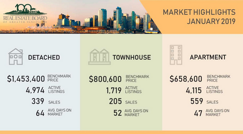 vancouver real estate market highlights january 2019
