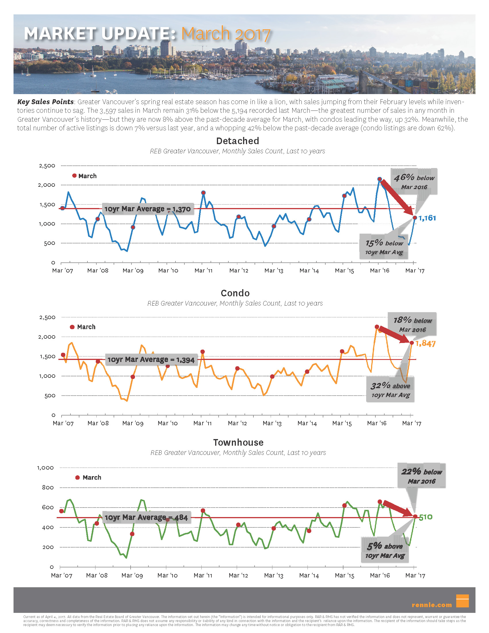 market update   march 2017 page 1