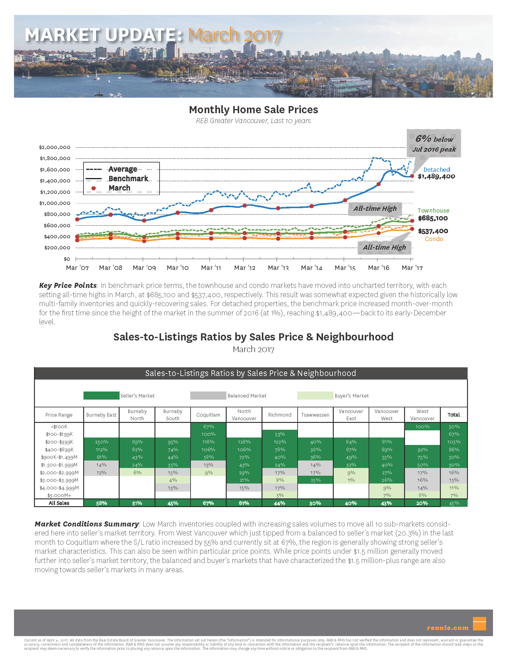 market update   march 2017 page 2