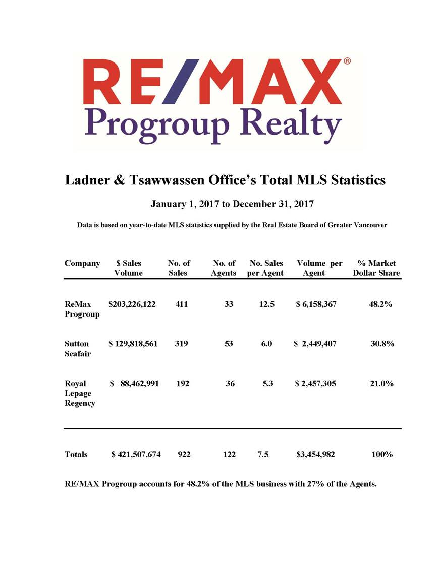 remax progroup market share 2018