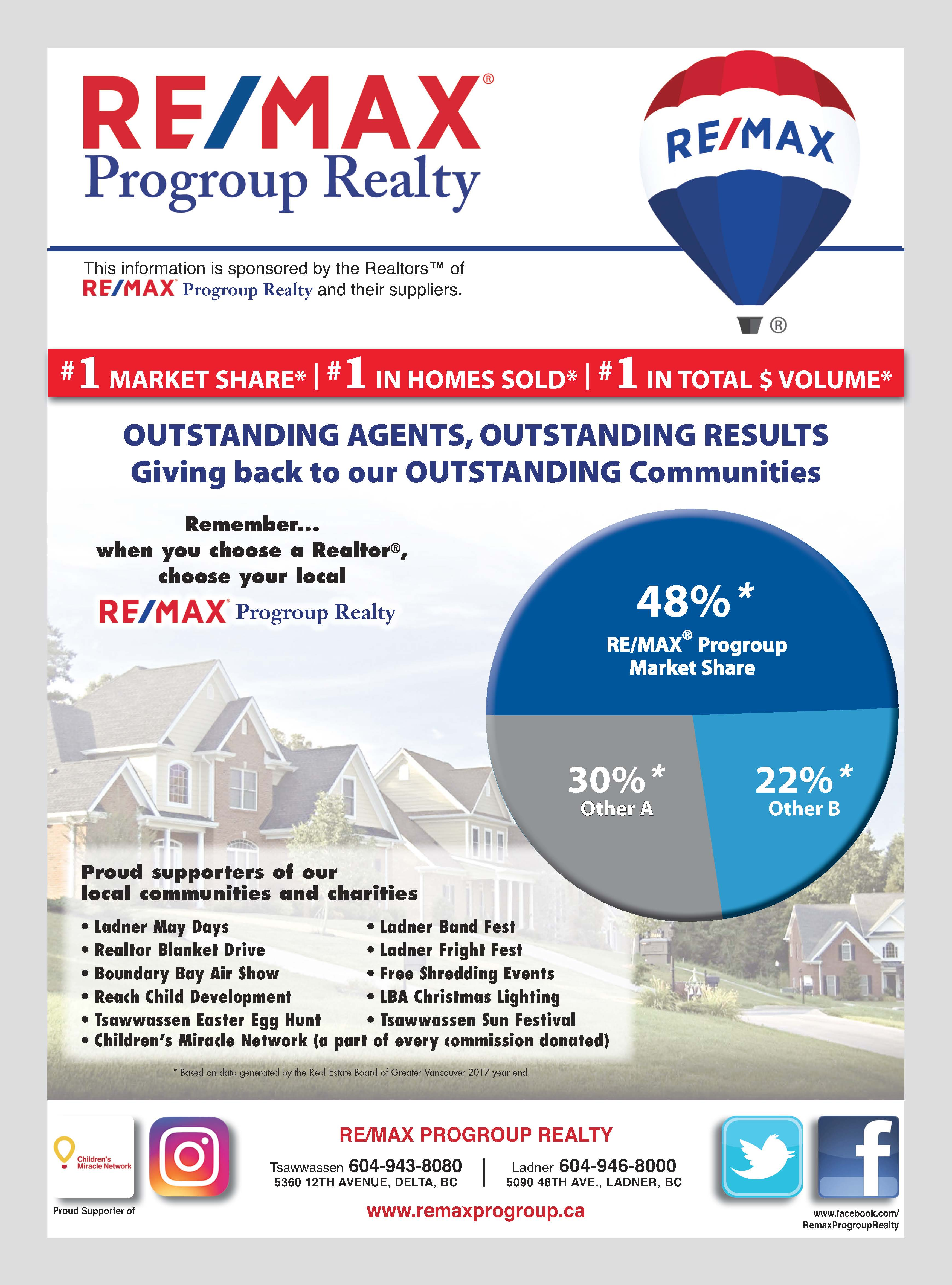 remax progroup market share 2018 pie chart