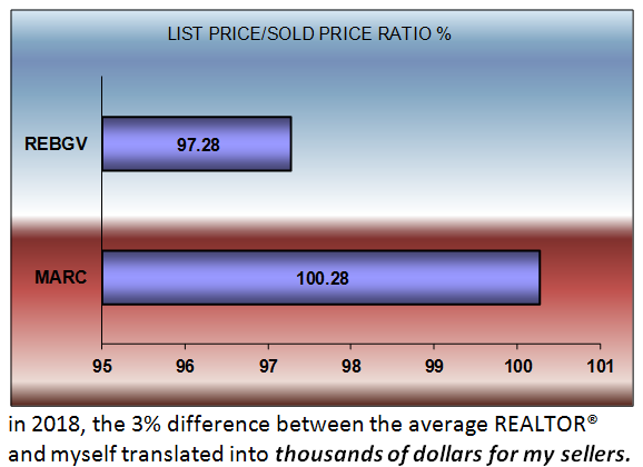 list price sell price ratio