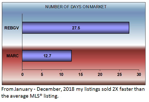 number of days on market