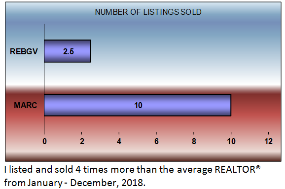number of listings sold