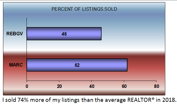 percent of listings sold a