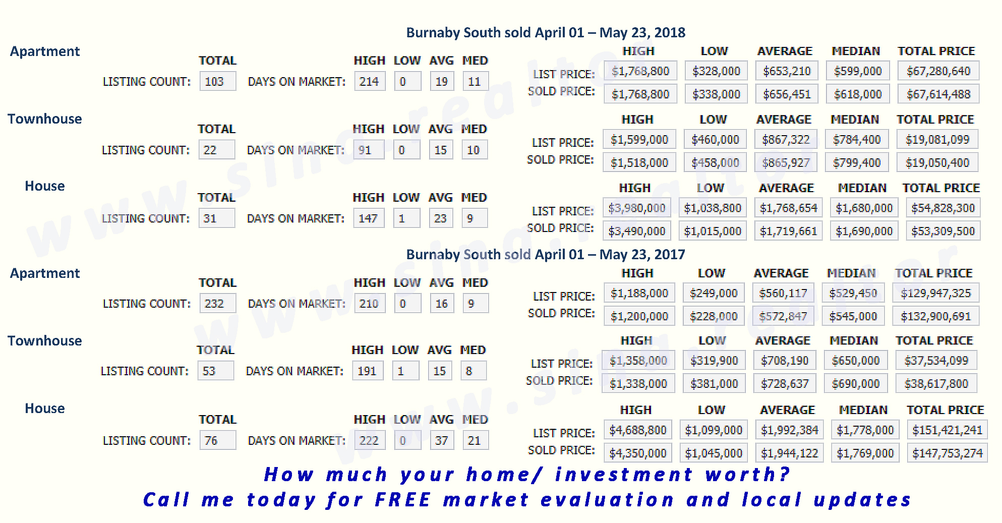 burnaby south sold april 01 may 23 2020