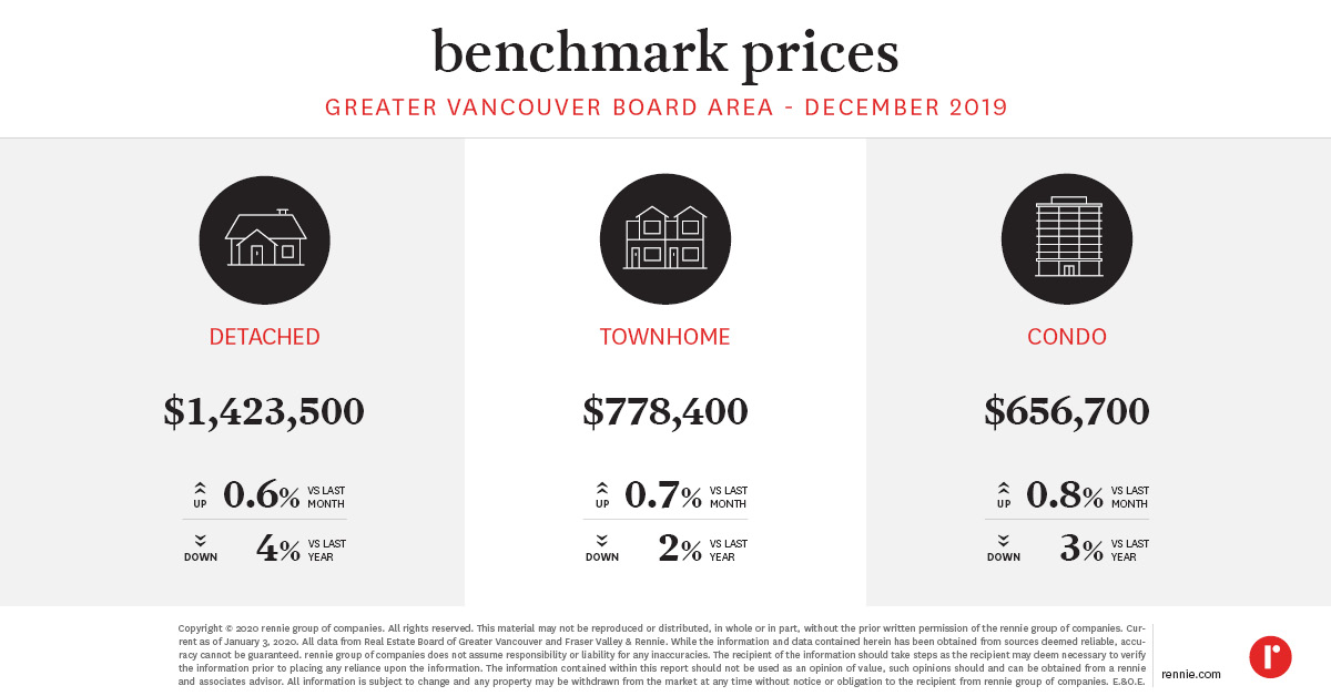 pricing trends rebgv published jan 2021