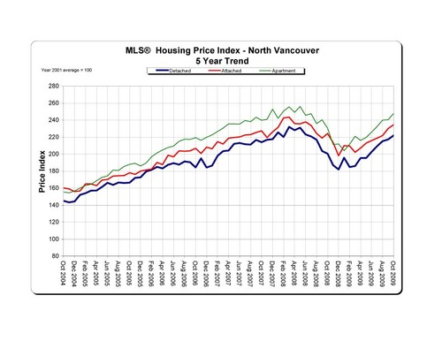2009-10_NorthVancouver_HPI_5-Year-Trend_Graph copy