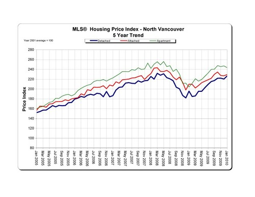 2010-01_NorthVancouver_HPI_5-Year-Trend_Graph copy