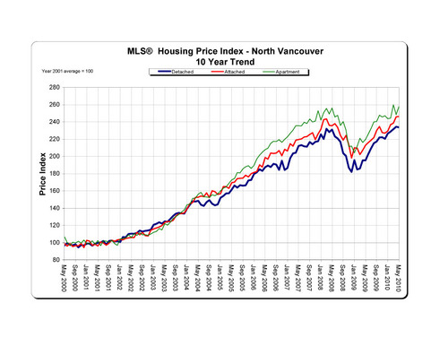 2010-05_northvancouver_hpi_10-year-trend_graph copy
