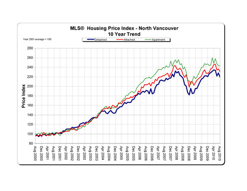 2010-08_northvancouver_hpi_10-year-trend_graph copy