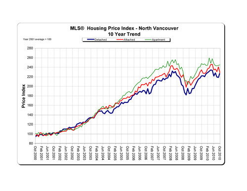 2010-10_northvancouver_hpi_10-year-trend_graph copy