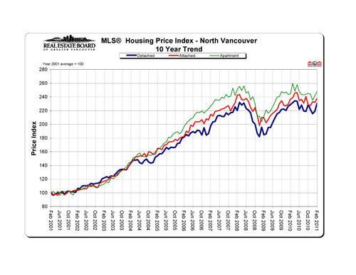 2011-02_northvancouver_hpi_10-year-trend_graph copy
