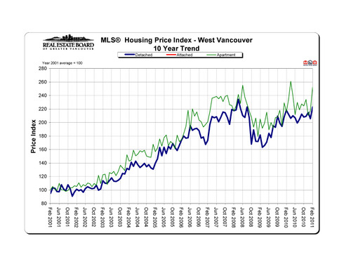 2011-02_westvancouver_hpi_10-year-trend_graph copy