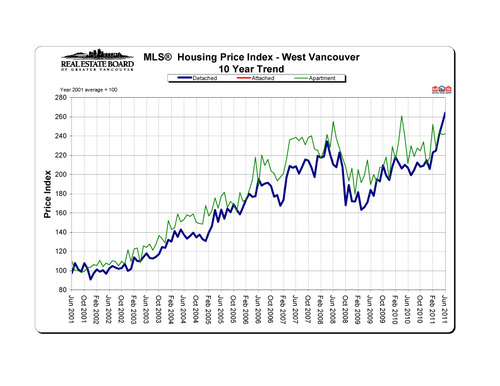 2011-06_westvancouver_hpi_10-year-trend_graph copy