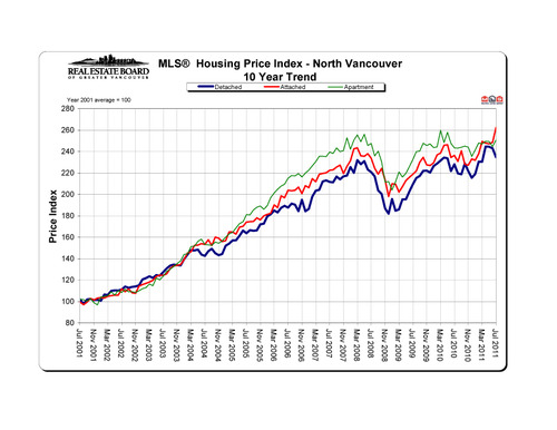 2011-07_northvancouver_hpi_10-year-trend_graph copy