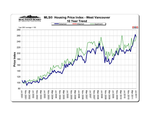 2011-07_westvancouver_hpi_10-year-trend_graph copy