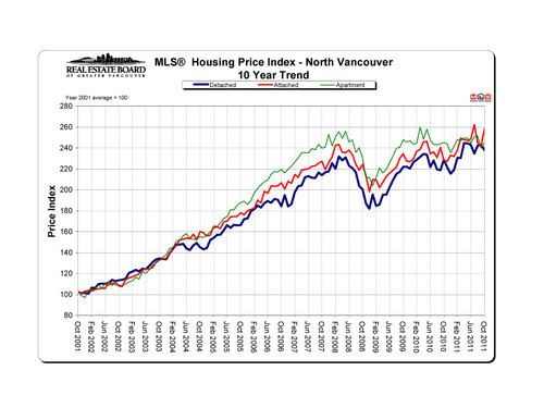 2011-10_northvancouver_hpi_10-year-trend_graph copy
