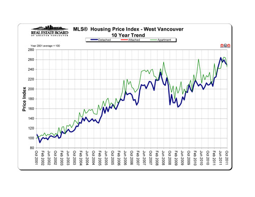 2011-10_westvancouver_hpi_10-year-trend_graph copy
