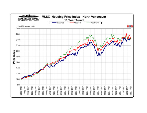 2011-12_northvancouver_hpi_10-year-trend_graph copy