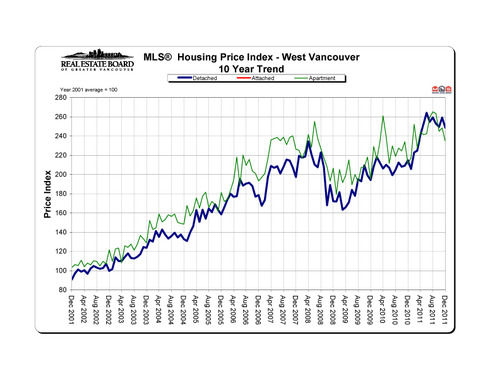 2011-12_westvancouver_hpi_10-year-trend_graph copy