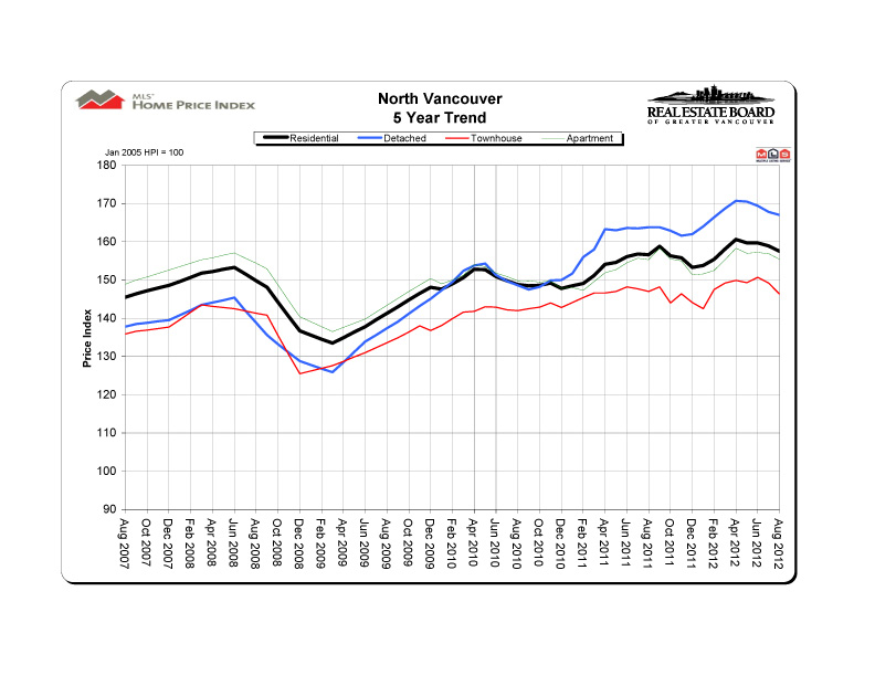 2012 08 northvancouver hpi 5 year trend graph copy