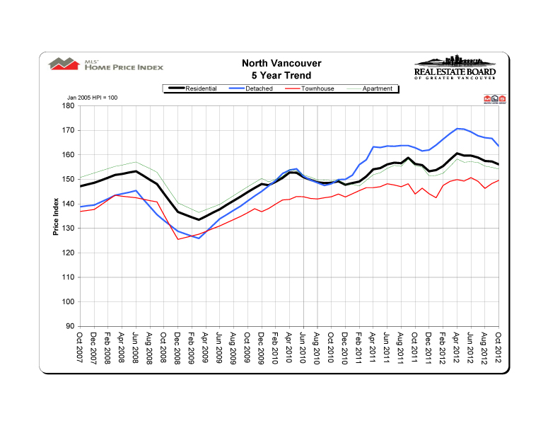 2012 10 northvancouver hpi 5 year trend graph copy