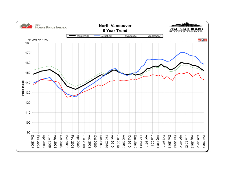 2012 12 northvancouver hpi 5 year trend graph copy