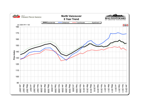 2012-01_northvancouver_hpi_5-year-trend_graph copy