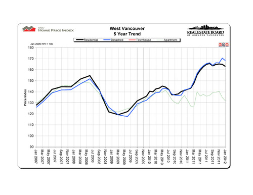 2012-01_westvancouver_hpi_5-year-trend_graph copy