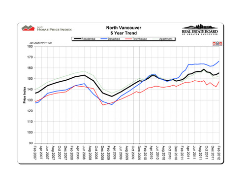 2012-02_northvancouver_hpi_5-year-trend_graph copy